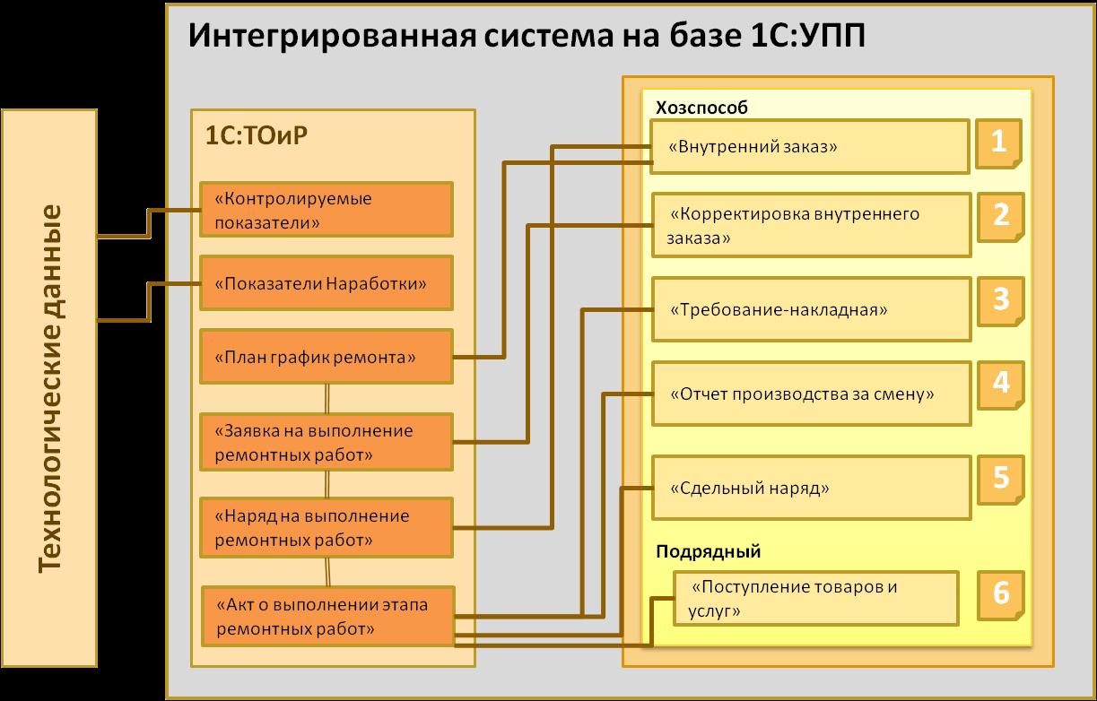 Иллюстрация - Единая информационная среда: Интегрированная система на базе УПП